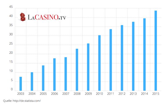 Der Online Gambling Markt im Fokus – rasante Entwicklung
